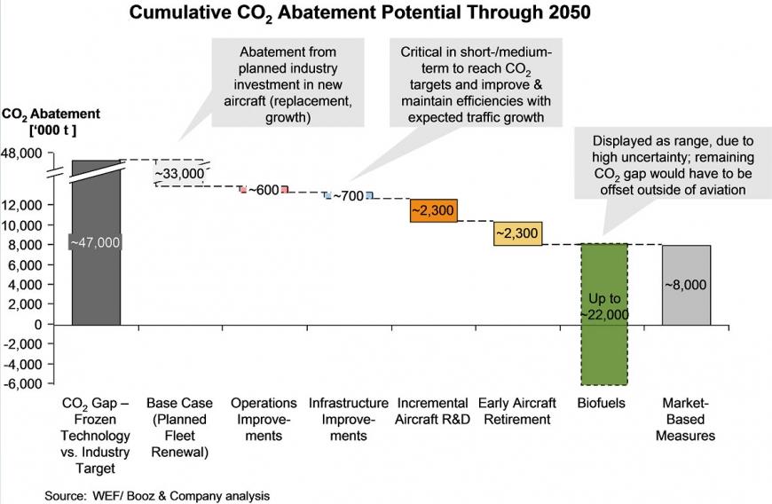 Potential carbon abatement