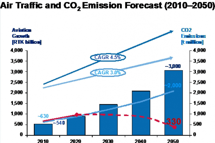 Long-term forecast of aviation carbon emissions